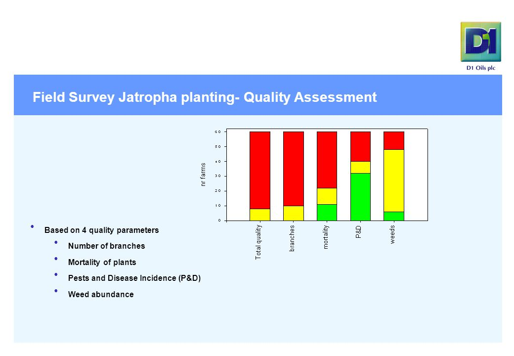 17 Field Survey Jatropha planting- Quality Assessment Based on 4 quality parameters Number of branches Mortality of plants Pests and Disease Incidence (P&D) Weed abundance