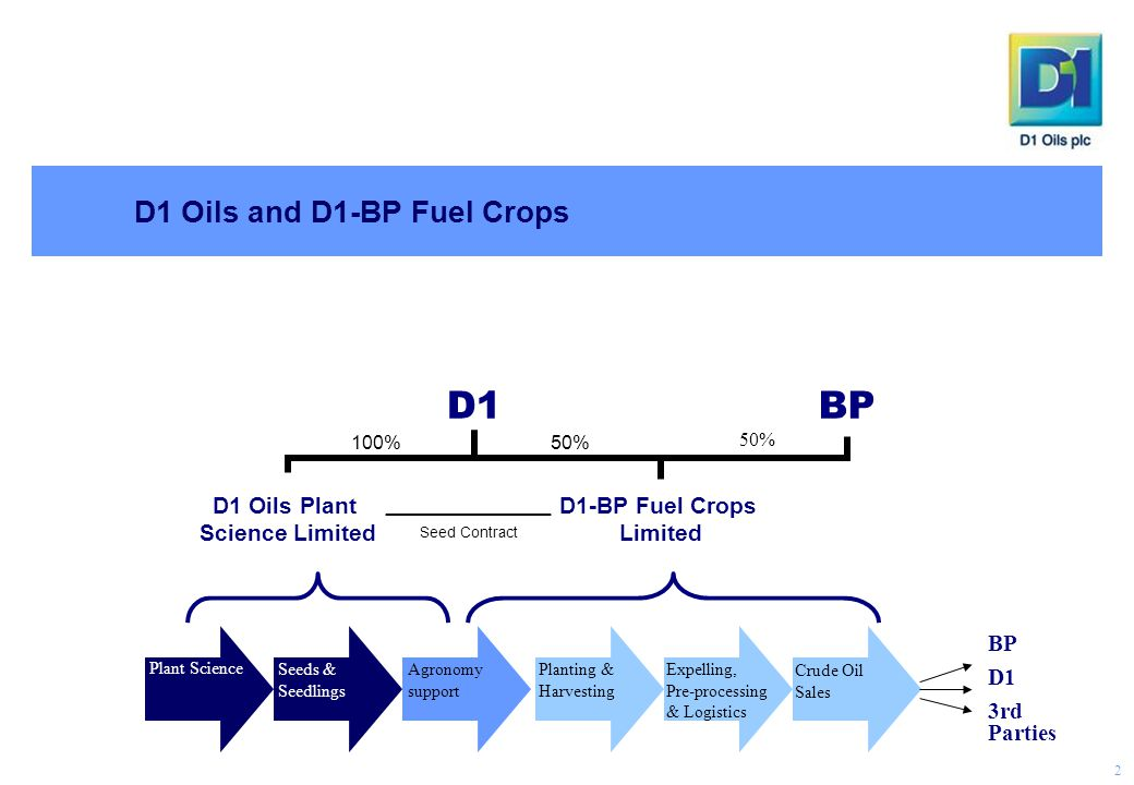 D1 Oils and D1-BP Fuel Crops BP D1 3rd Parties Plant Science Seeds & Seedlings Planting & Harvesting Expelling, Pre-processing & Logistics Crude Oil Sales Agronomy support 50% 100% Seed Contract 2