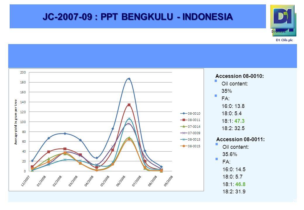 D1 Oils plc JC-2007-09 : PPT BENGKULU - INDONESIA 28 Accession 08-0010:  Oil content: 35%  FA: 16:0: 13.8 18:0: 5.4 18:1: 47.3 18:2: 32.5 Accession 08-0011:  Oil content: 35.6%  FA: 16:0: 14.5 18:0: 5.7 18:1: 46.8 18:2: 31.9