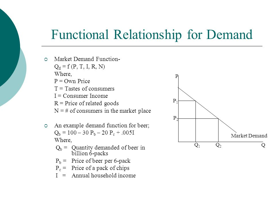 Functional Relationship for Demand  Market Demand Function- Q d = f (P, T, I, R, N) Where, P = Own Price T = Tastes of consumers I = Consumer Income R = Price of related goods N = # of consumers in the market place  An example demand function for beer; Q b = 100 – 30 P b – 20 P c +.005I Where, Q b =Quantity demanded of beer in billion 6-packs P b =Price of beer per 6-pack P c =Price of a pack of chips I = Annual household income P Q P1P1 P2P2 Q1Q1 Q2Q2 Market Demand