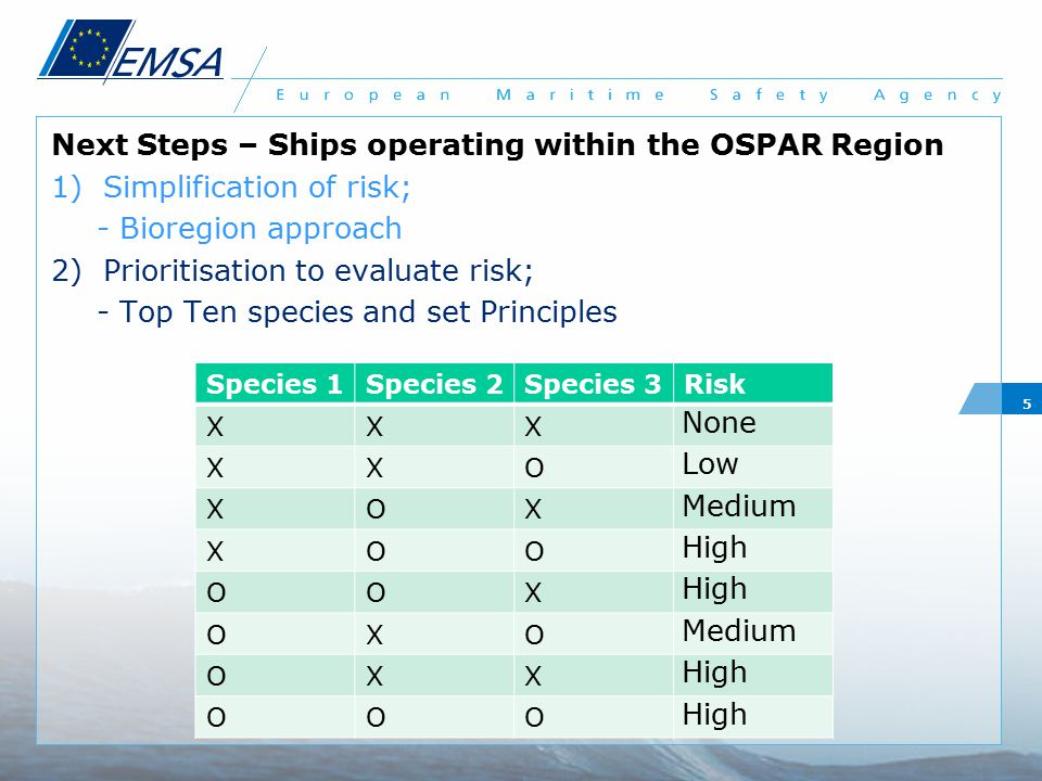 Next Steps – Ships operating within the OSPAR Region 1)Simplification of risk; - Bioregion approach 2)Prioritisation to evaluate risk; - Top Ten speci