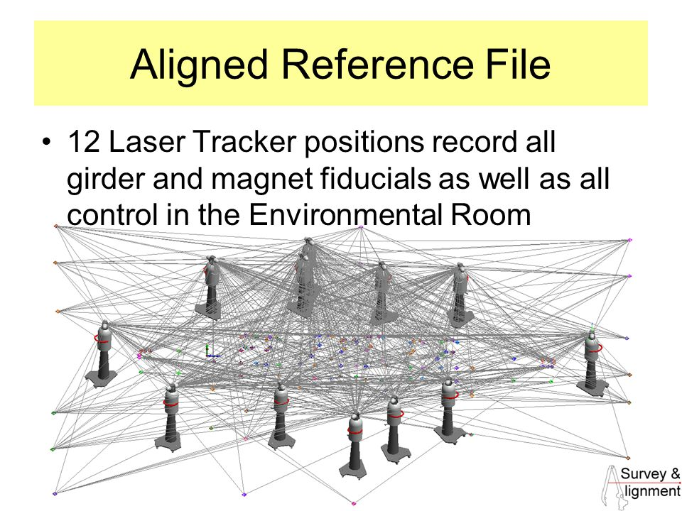 33 Aligned Reference File 12 Laser Tracker positions record all girder and magnet fiducials as well as all control in the Environmental Room
