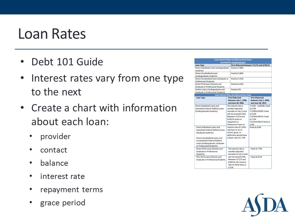 Loan Rates Debt 101 Guide Interest rates vary from one type to the next Create a chart with information about each loan: provider contact balance interest rate repayment terms grace period