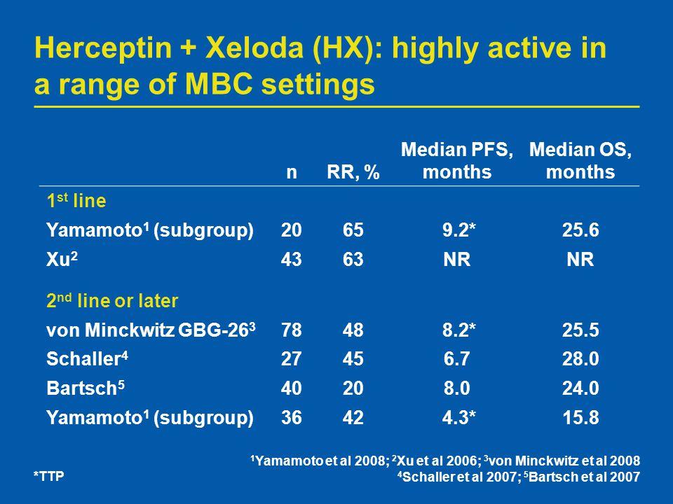1 Yamamoto et al 2008; 2 Xu et al 2006; 3 von Minckwitz et al 2008 4 Schaller et al 2007; 5 Bartsch et al 2007 Herceptin + Xeloda (HX): highly active