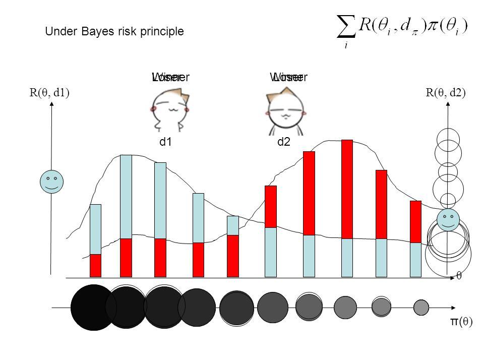 Under Bayes risk principle R(θ, d1) θ π(θ) π(θ) R(θ, d2) d1d2 WinnerLoser WinnerLoser