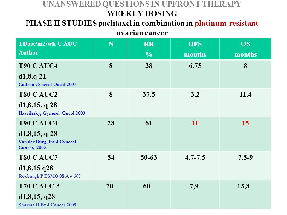UNANSWERED QUESTIONS IN UPFRONT THERAPY WEEKLY DOSING RANDOMIZED PHASE II STUDIES 3weekly vs weekly paclitaxel in ovarian cancer AuthorNScenarioT Doses/m2Conclusion Wu, 200129Front-lineT175 C AUC6 T60 C AUC 2 Equal RR Less toxicity Rosenberg, 02208Second-lineT 200 T 67 Equal RR,TTP, OS Less toxicity Shen, 05 CGOG 125Front-lineTC Twkly C Equal RR,TTP, OS Less toxicity