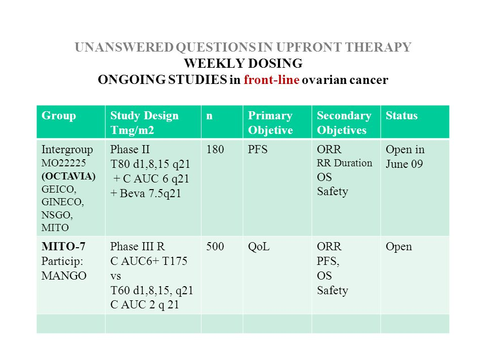 UNANSWERED QUESTIONS IN UPFRONT THERAPY WEEKLY DOSING ONGOING STUDIES in front-line ovarian cancer GroupStudy Design Tmg/m2 nPrimary Objetive Secondary Objetives Status Intergroup MO22225 (OCTAVIA) GEICO, GINECO, NSGO, MITO Phase II T80 d1,8,15 q21 + C AUC 6 q21 + Beva 7.5q21 180PFSORR RR Duration OS Safety Open in June 09 MITO-7 Particip: MANGO Phase III R C AUC6+ T175 vs T60 d1,8,15, q21 C AUC 2 q 21 500QoLORR PFS, OS Safety Open