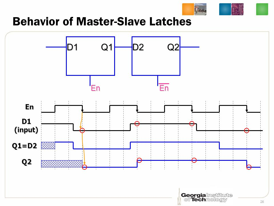 26 Behavior of Master-Slave Latches En D1Q1 En D2Q2 En Q1=D2 Q2 D1(input)