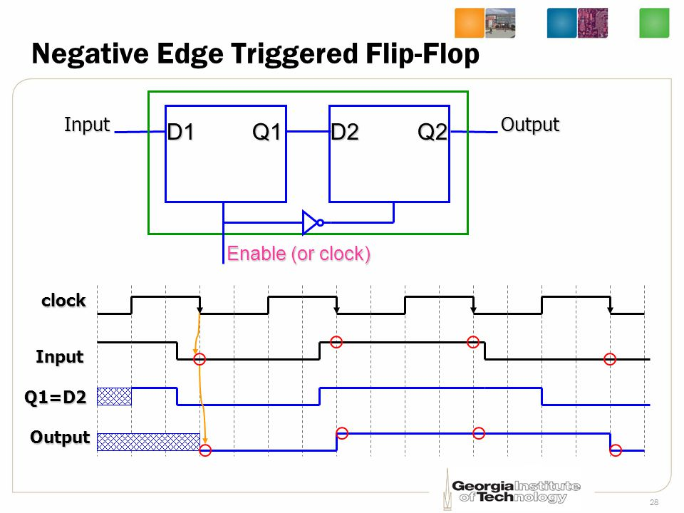28 Negative Edge Triggered Flip-Flop D1Q1D2Q2 clock Input Q1=D2 Output Enable (or clock) InputOutput