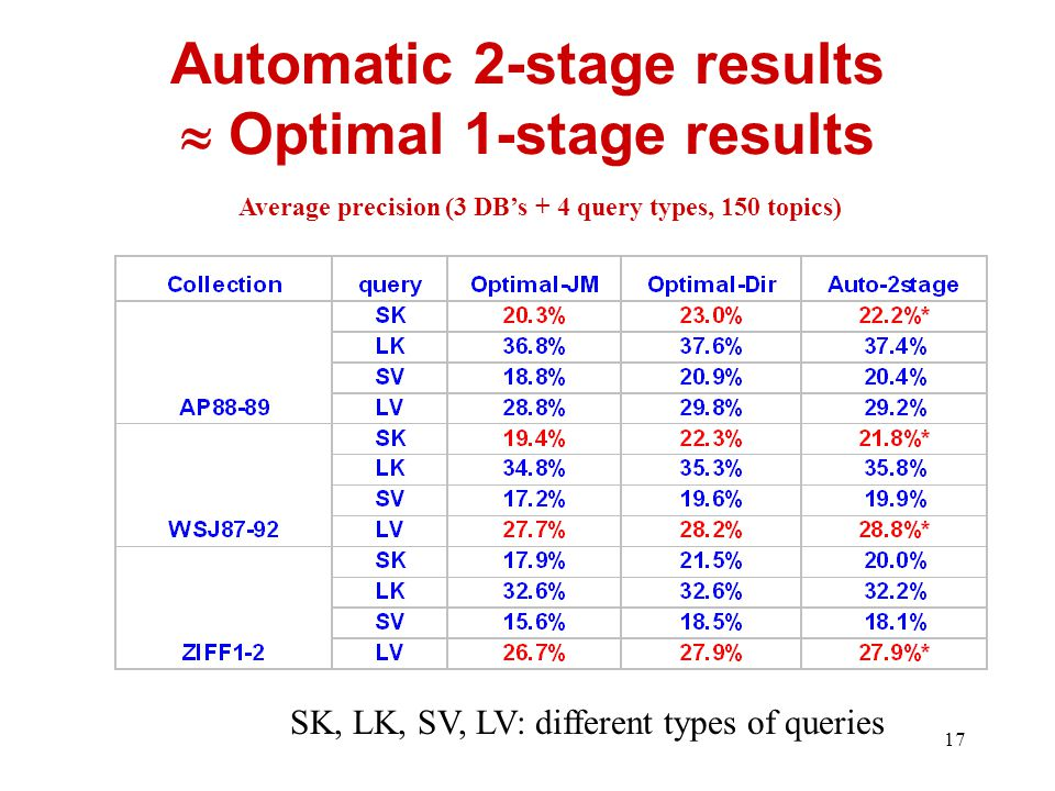 17 Automatic 2-stage results  Optimal 1-stage results Average precision (3 DB's + 4 query types, 150 topics) SK, LK, SV, LV: different types of queries