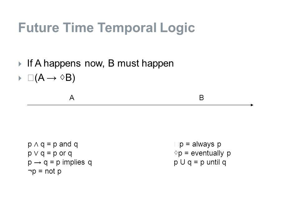  If A happens now, B must happen   (A → ◊ B) Future Time Temporal Logic AB p ∧ q = p and q p ∨ q = p or q p → q = p implies q ¬p = not p  p = always p ◊ p = eventually p p U q = p until q
