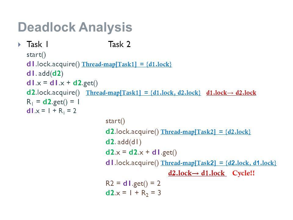 Deadlock Analysis  Task 1 Task 2 start() d1.lock.acquire() Thread-map[Task1] = {d1.lock} d1.