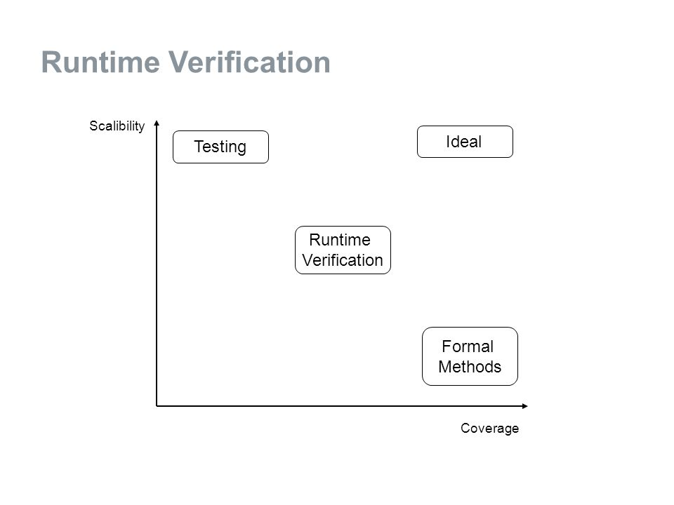 Testing Formal Methods Ideal Runtime Verification Scalibility Coverage
