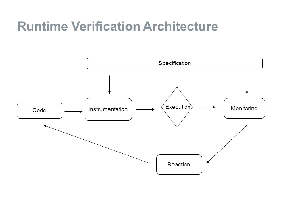 Runtime Verification Architecture Reaction Instrumentation Specification Code Monitoring Execution