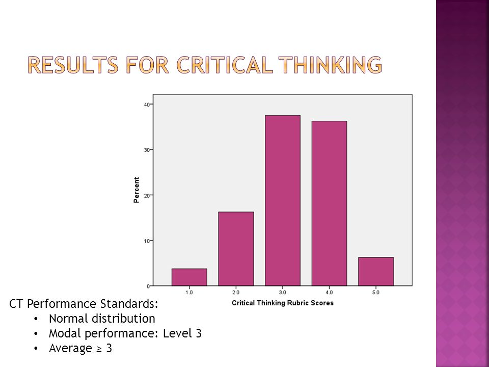 CT Performance Standards: Normal distribution Modal performance: Level 3 Average ≥ 3