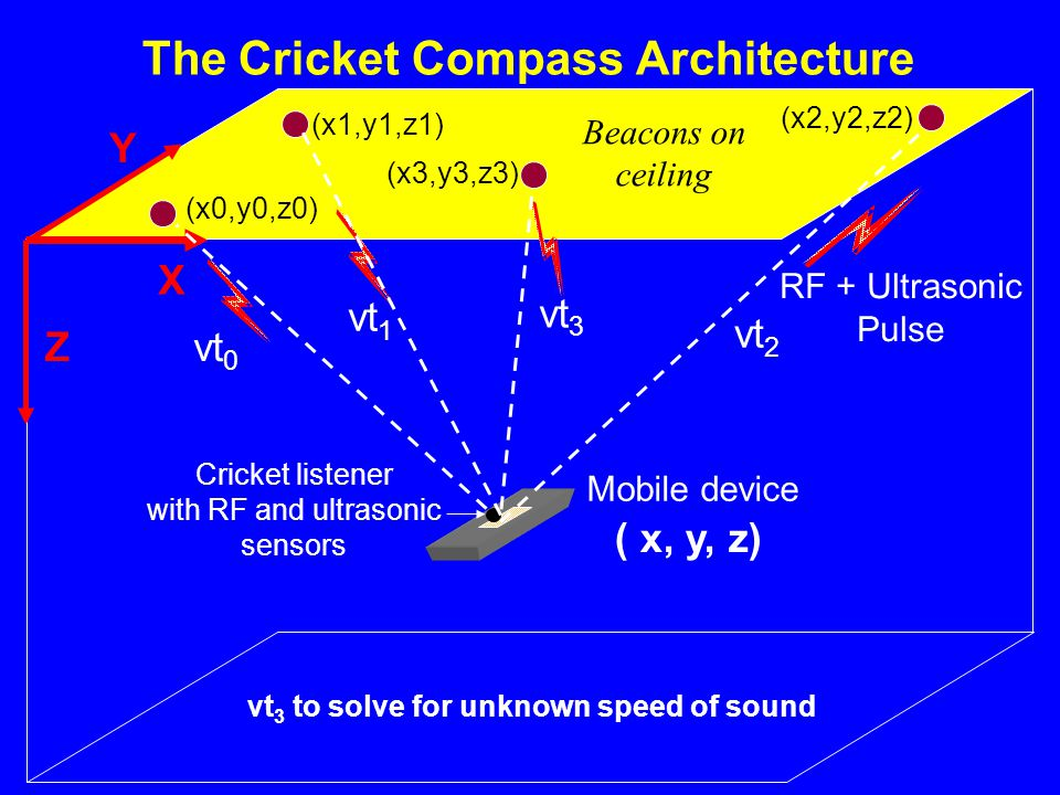 Beacons on ceiling Mobile device Cricket listener with RF and ultrasonic sensors The Cricket Compass Architecture Z X Y RF + Ultrasonic Pulse (x1,y1,z1) (x0,y0,z0) (x2,y2,z2) ( x, y, z) (x3,y3,z3) vt 3 to solve for unknown speed of sound vt 3 vt 0 vt 1 vt 2