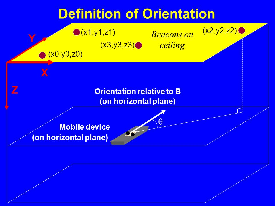 Definition of Orientation Mobile device Beacons on ceiling Orientation relative to B  B Beacons on ceiling Z X Y (x1,y1,z1) (x0,y0,z0) (x2,y2,z2) (x3,y3,z3) (on horizontal plane)