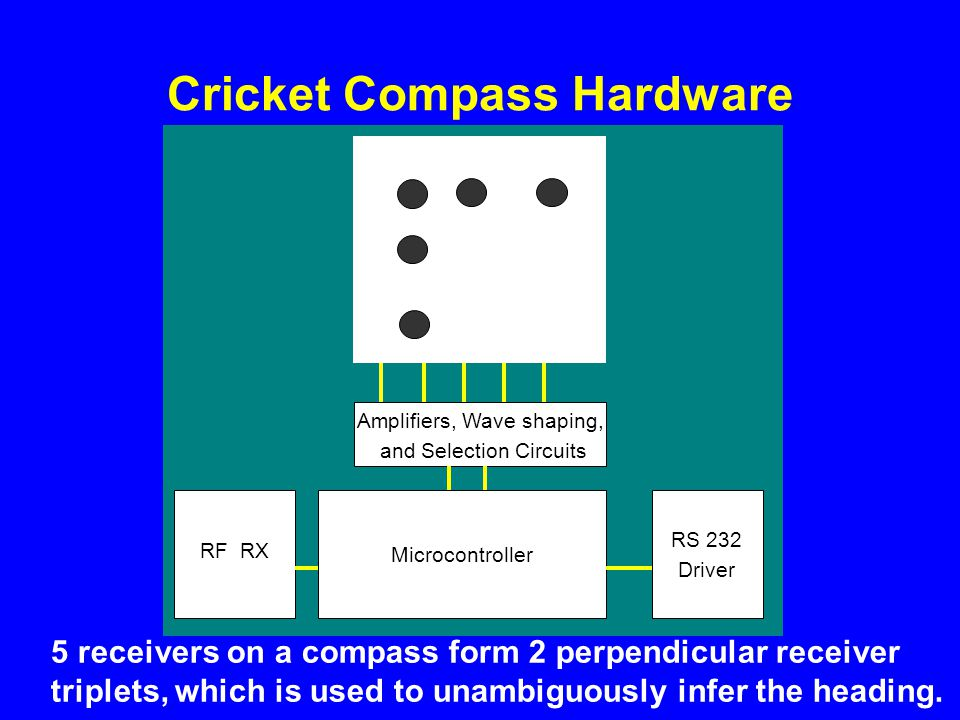 Cricket Compass Hardware RF RX Microcontroller RS 232 Driver Amplifiers, Wave shaping, and Selection Circuits 5 receivers on a compass form 2 perpendicular receiver triplets, which is used to unambiguously infer the heading.