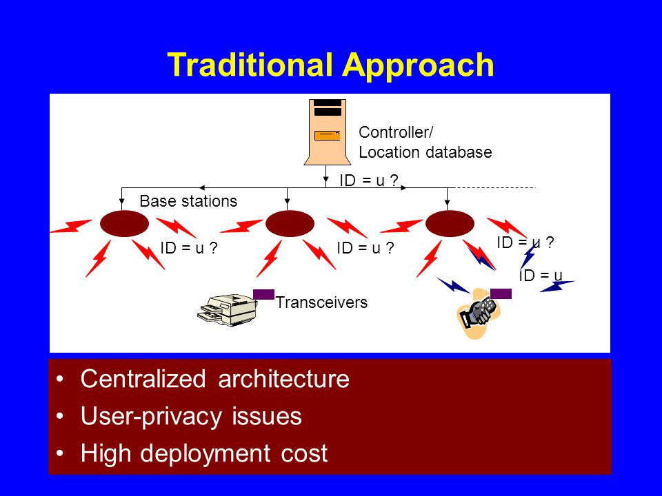 Traditional Approach Controller/ Location database Base stations ID = u Transceivers Centralized architecture User-privacy issues High deployment cost ID = u
