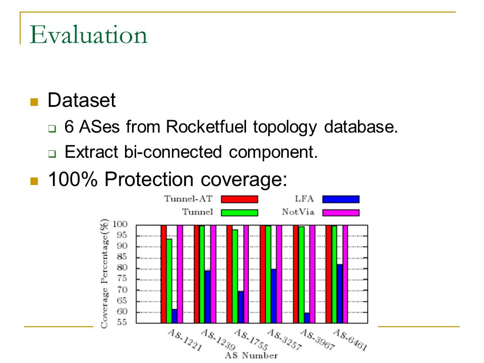 Evaluation Dataset  6 ASes from Rocketfuel topology database.