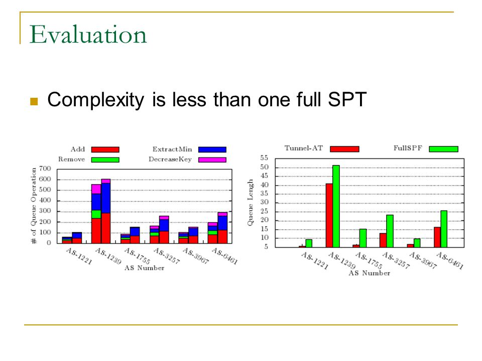 Evaluation Complexity is less than one full SPT