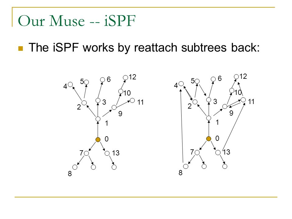 Our Muse -- iSPF 0 1 7 8 13 2 3 4 5 6 9 10 11 12 0 1 7 8 13 2 3 4 5 6 9 10 11 12 The iSPF works by reattach subtrees back:
