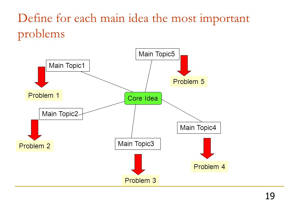 19 Define for each main idea the most important problems Core Idea Main Topic2 Main Topic3 Main Topic4 Main Topic5 Main Topic1 Problem 4 Problem 5 Problem 2 Problem 3 Problem 1
