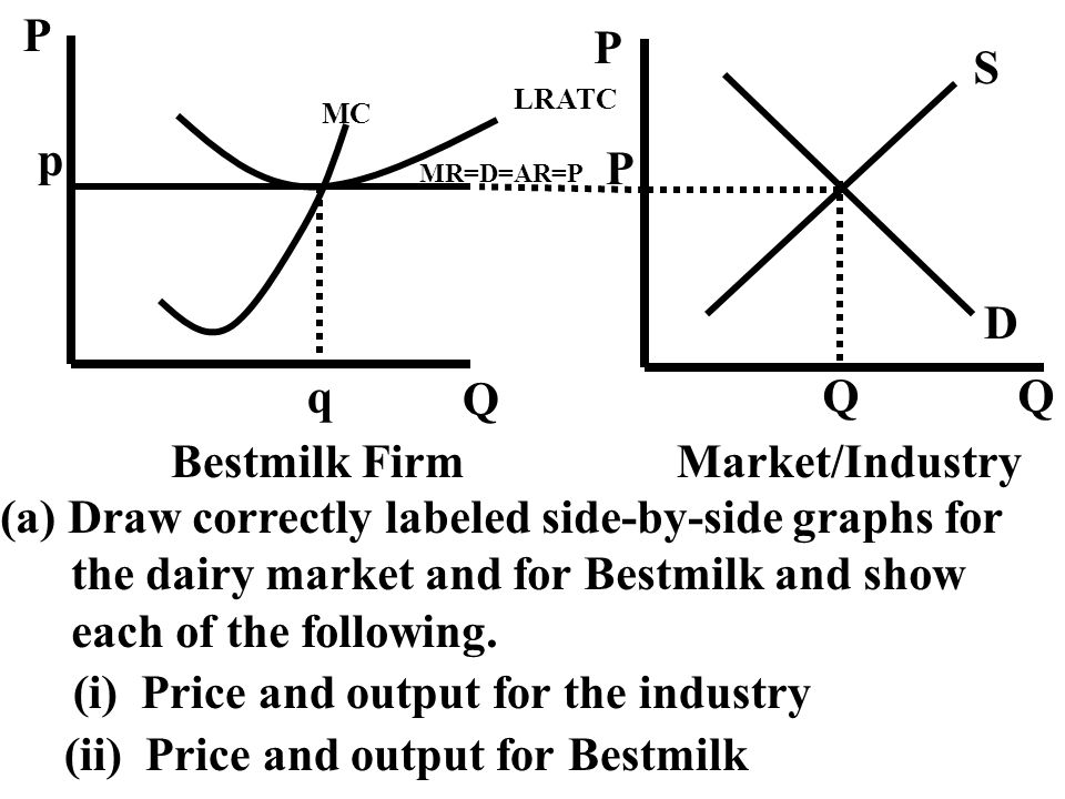 P Q Q S D Q p LRATC MC q MR=D=AR=P P Bestmilk FirmMarket/Industry (a) Draw correctly labeled side-by-side graphs for the dairy market and for Bestmilk