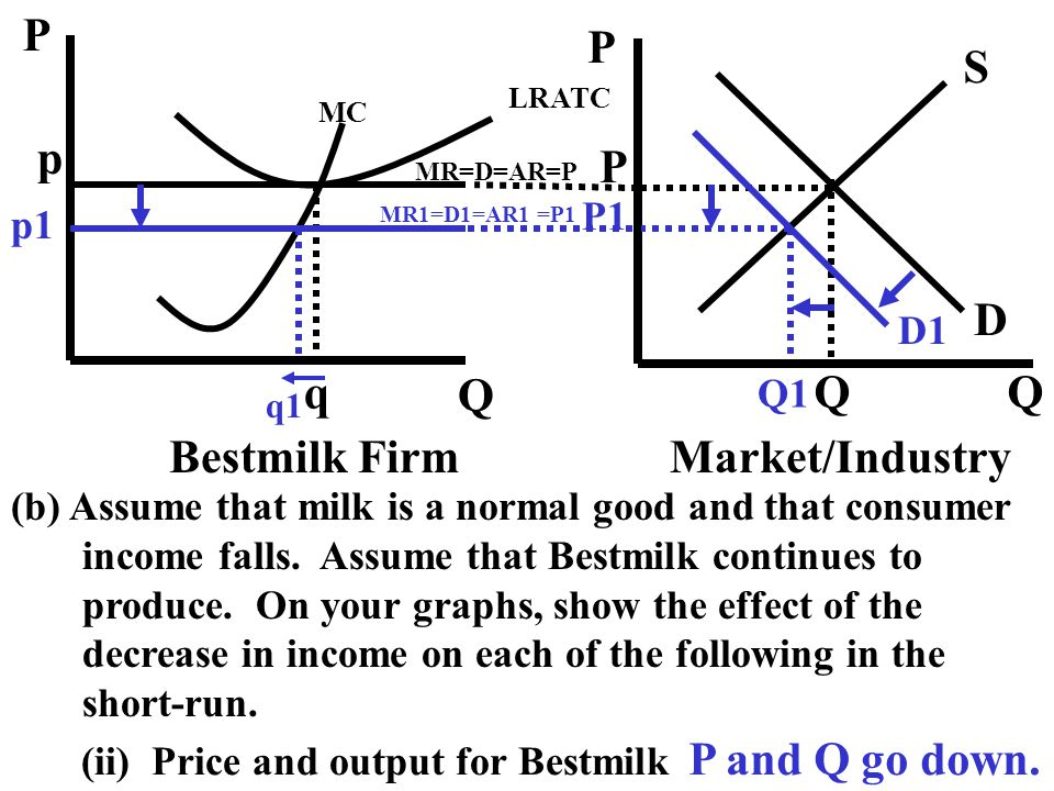 (b) Assume that milk is a normal good and that consumer income falls. Assume that Bestmilk continues to produce. On your graphs, show the effect of th