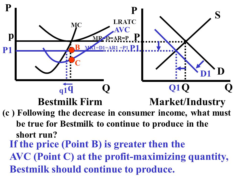 (c ) Following the decrease in consumer income, what must be true for Bestmilk to continue to produce in the short run? If the price (Point B) is grea