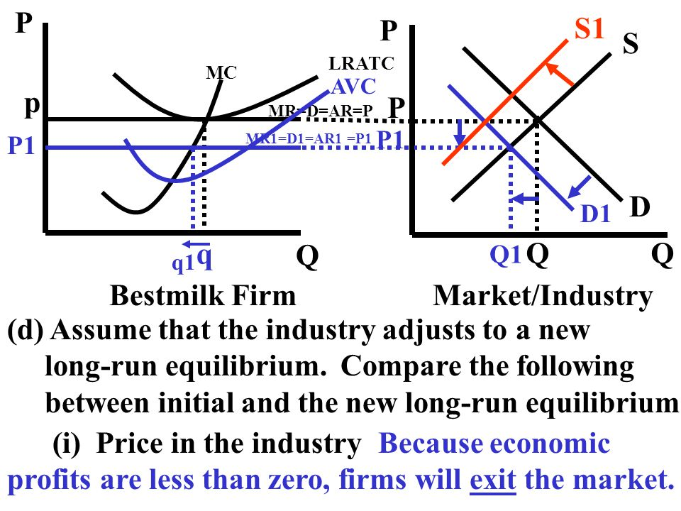 (d) Assume that the industry adjusts to a new long-run equilibrium. Compare the following between initial and the new long-run equilibrium. (i) Price