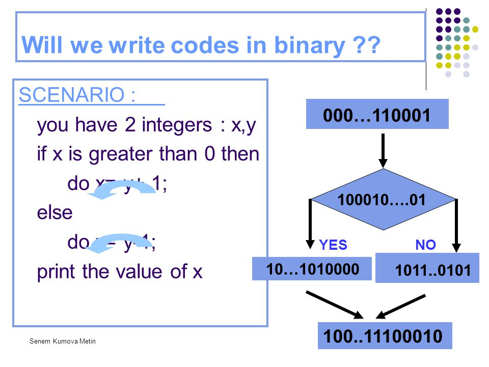 Senem Kumova Metin Will we write codes in binary ?? SCENARIO : you have 2 integers : x,y if x is greater than 0 then do x= y+ 1; else do x= y-1; print