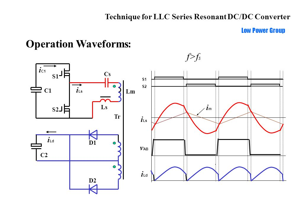 Technique for LLC Series Resonant DC/DC Converter Low Power Group Operation Waveforms : S1 S2 i Ls i Ld imim v AB Ls Cs C1 S1 S2 Tr i C1 i Ls D1 D2 C2 i Ld Lm f>f s