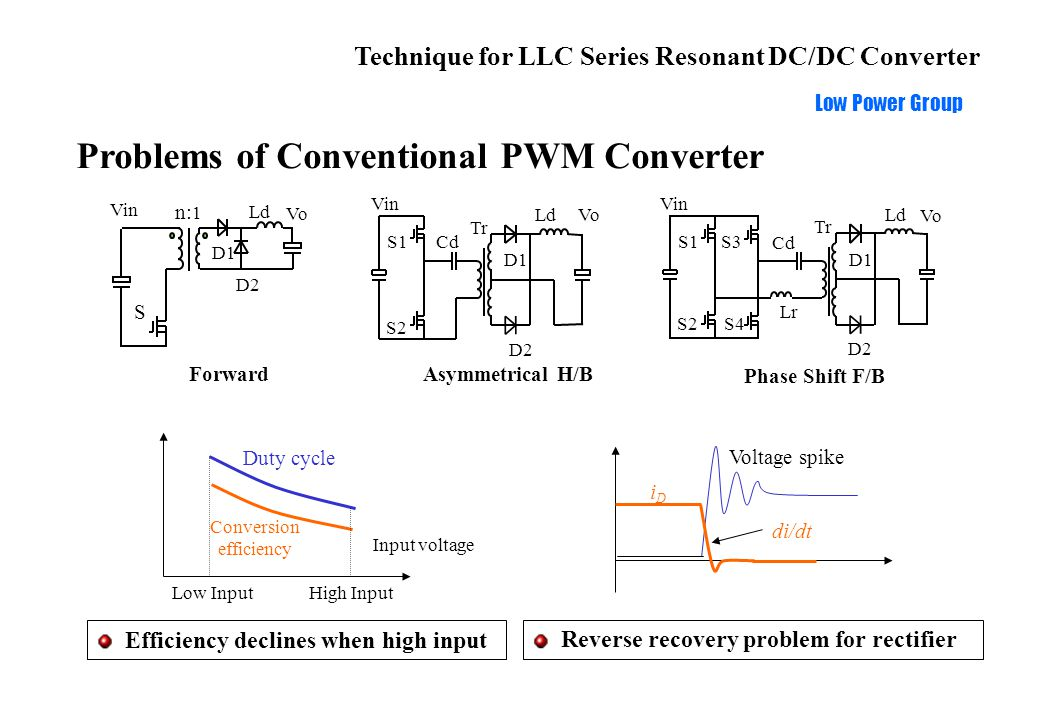 Technique for LLC Series Resonant DC/DC Converter Low Power Group Problems of Conventional Resonant Converter Large frequency variation Failure at no load Small frequency variation High circulation energy Lower circulation energy Efficiency optimized at low input Series resonant Parallel resonant LCC series parallel resonant