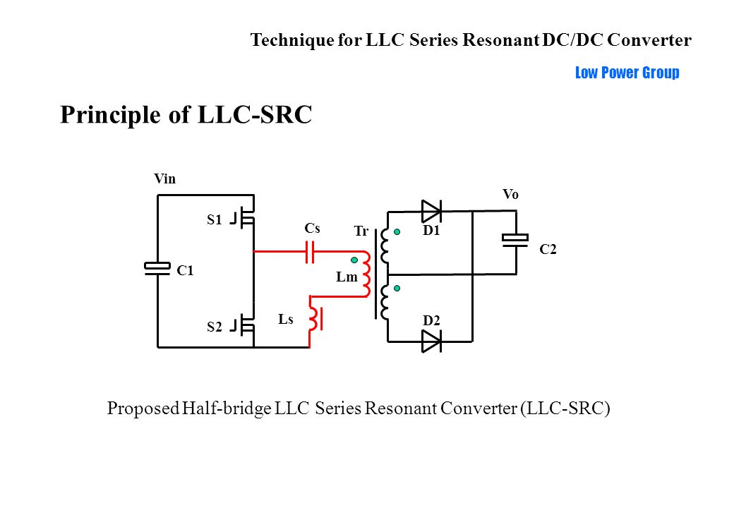 Technique for LLC Series Resonant DC/DC Converter Low Power Group Comparison with Conventional SRC 1 fsfs fmfm LLC-SRC (Lm=3~7Ls) Conventional SRC frequency Gain=OUT/IN Ls LLC-SRC IN Cs Load Lm OUT Conventional SRC Ls IN Cs Load OUT ZVS operation range: Conventional SRC: f>f s LLC-SRC: f>f m f m <f<f s ZCS for rectifiers