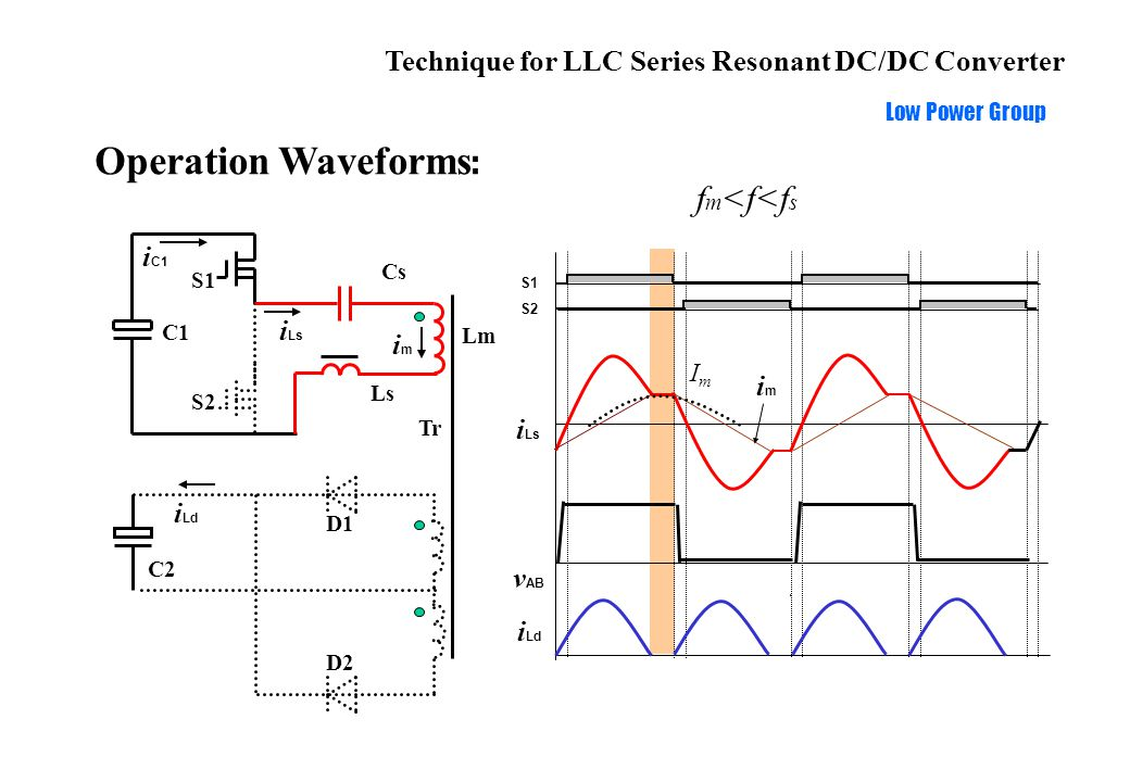 Technique for LLC Series Resonant DC/DC Converter Low Power Group Operation Waveforms : S1 S2 i Ls i Ld f m <f<f s imim ImIm v AB Ls Cs C1 S1 S2 Tr i C1 i Ls D1 D2 C2 i Ld Lm imim