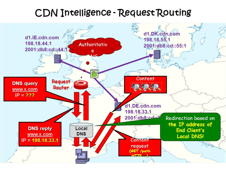 16 CDN Intelligence - Request Routing DNS query www.x.com ??? IP = ??? DNS reply www.x.com 198.18.33.1 IP = 198.18.33.1RequestRouter Content request (
