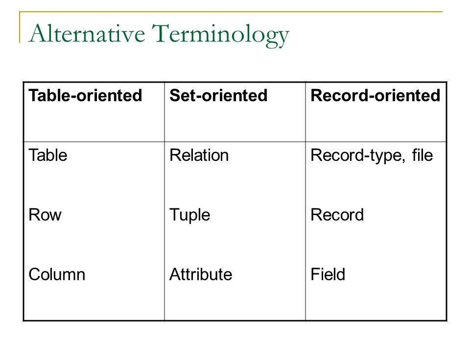 Alternative Terminology Table-orientedSet-orientedRecord-oriented TableRelationRecord-type, file RowTupleRecord ColumnAttributeField