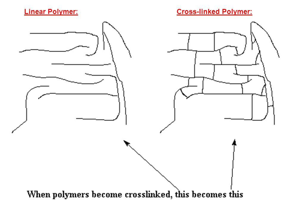 Cross-linked Polymer:Linear Polymer: