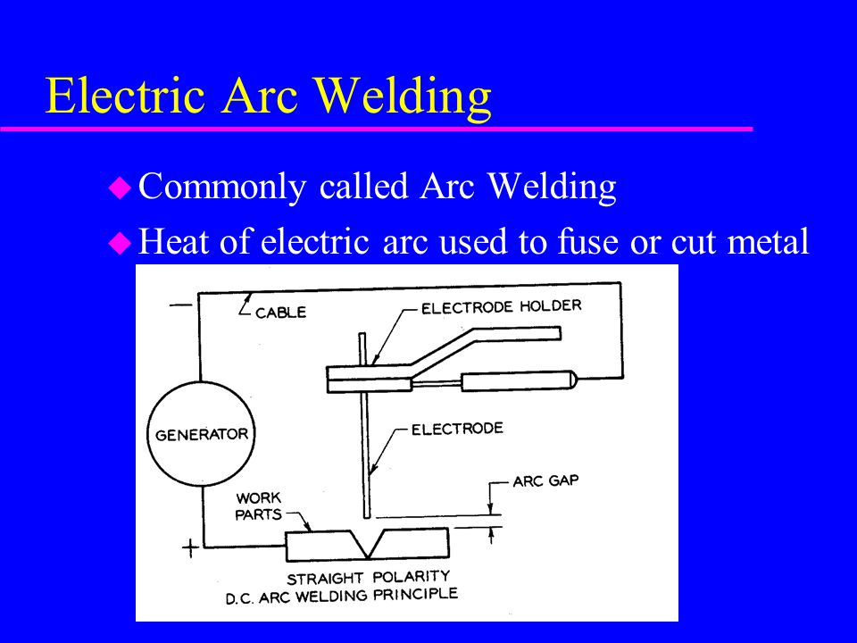 Electric Arc Welding u Commonly called Arc Welding u Heat of electric arc used to fuse or cut metal