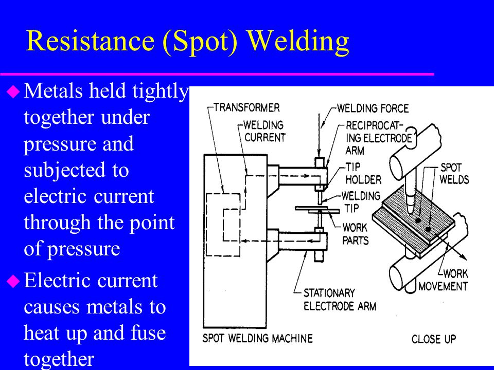 Groove Weld Symbol Callout V-grooved weld 1/4 root opening 45° groove angle Bevel weld 1/4 root opening arrow side