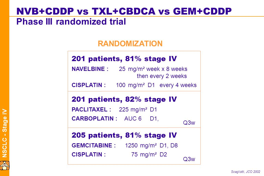NSCLC - Stage IV RANDOMIZATION Scagliotti, JCO 2002 201 patients, 81% stage IV NAVELBINE :25mg/m² week x 8 weeks then every 2 weeks CISPLATIN :100mg/m²D1every 4 weeks 201 patients, 82% stage IV PACLITAXEL :225 mg/m²D1 CARBOPLATIN : AUC 6D1, 205 patients, 81% stage IV GEMCITABINE :1250mg/m²D1, D8 CISPLATIN : 75mg/m²D2 Q3w NVB+CDDP vs TXL+CBDCA vs GEM+CDDP Phase III randomized trial