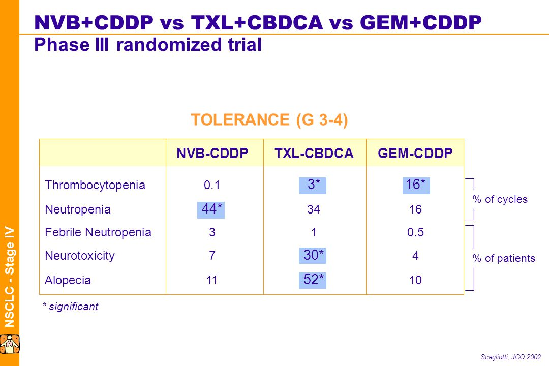 NSCLC - Stage IV NVB+CDDP vs TXL+CBDCA vs GEM+CDDP Phase III randomized trial Scagliotti, JCO 2002 NVB-CDDPTXL-CBDCAGEM-CDDP Thrombocytopenia0.1 3*16* Neutropenia 44* 3416 Febrile Neutropenia310.5 Neurotoxicity7 30* 4 Alopecia11 52* 10 TOLERANCE (G 3-4) % of cycles % of patients * significant