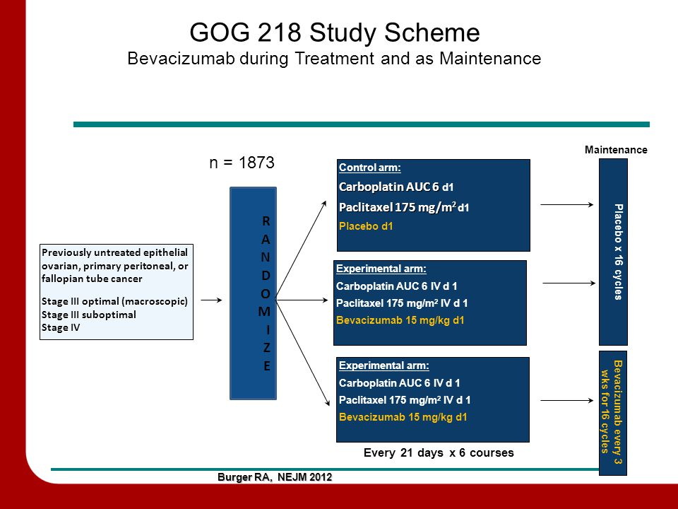 GOG 218 Study Scheme Bevacizumab during Treatment and as Maintenance Burger RA, NEJM 2012 Previously untreated epithelial ovarian, primary peritoneal, or fallopian tube cancer Stage III optimal (macroscopic) Stage III suboptimal Stage IV RANDOMIZERANDOMIZE Experimental arm: Carboplatin AUC 6 IV d 1 Paclitaxel 175 mg/m 2 IV d 1 Bevacizumab 15 mg/kg d1 Control arm: Carboplatin AUC 6 Carboplatin AUC 6 d1 Paclitaxel 175 mg/m 2 Paclitaxel 175 mg/m 2 d1 Placebo d1 Every 21 days x 6 courses n = 1873 Placebo x 16 cycles Maintenance Bevacizumab every 3 wks for 16 cycles Experimental arm: Carboplatin AUC 6 IV d 1 Paclitaxel 175 mg/m 2 IV d 1 Bevacizumab 15 mg/kg d1