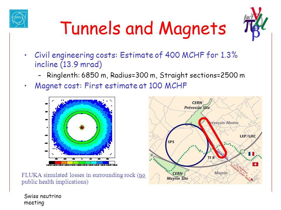 Swiss neutrino meeting Tunnels and Magnets Civil engineering costs: Estimate of 400 MCHF for 1.3% incline (13.9 mrad) –Ringlenth: 6850 m, Radius=300