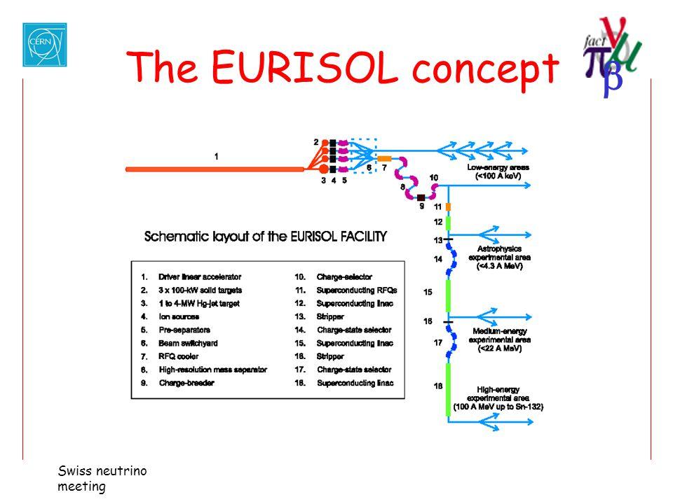  Swiss neutrino meeting The EURISOL concept