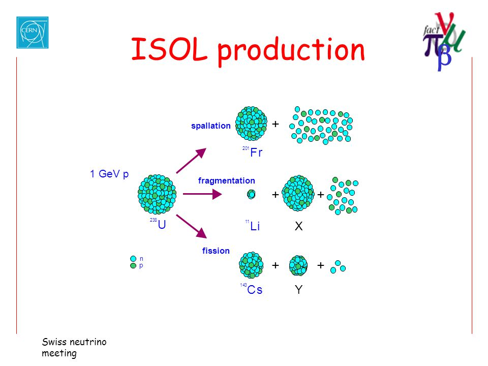  Swiss neutrino meeting ISOL production 1 GeV p p n 2 3 8 U 2 0 1 F r + spallation 1 1 L i X + + fragmentation 1 4 3 C s Y + + fission