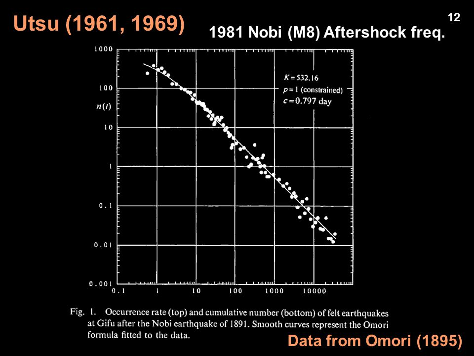1981 Nobi (M8) Aftershock freq. Utsu (1961, 1969) Data from Omori (1895) 12