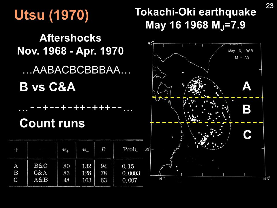 Utsu (1970) Aftershocks Nov. 1968 - Apr.