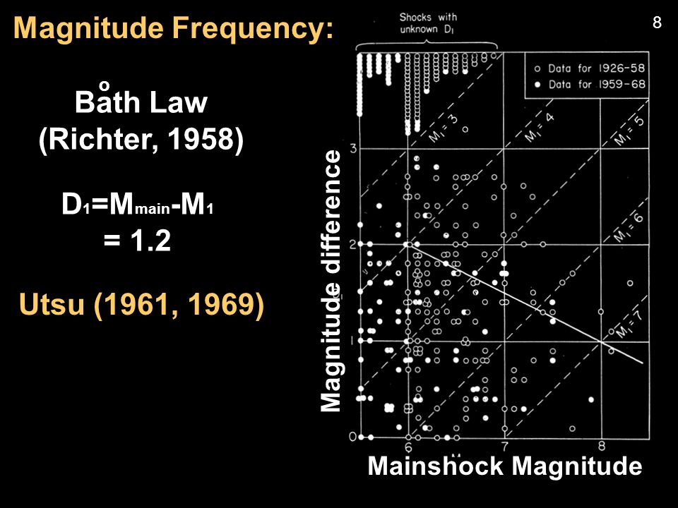 Bath Law (Richter, 1958) o D 1 =M main -M 1 = 1.2 Utsu (1961, 1969) Mainshock Magnitude Magnitude difference Magnitude Frequency: 8